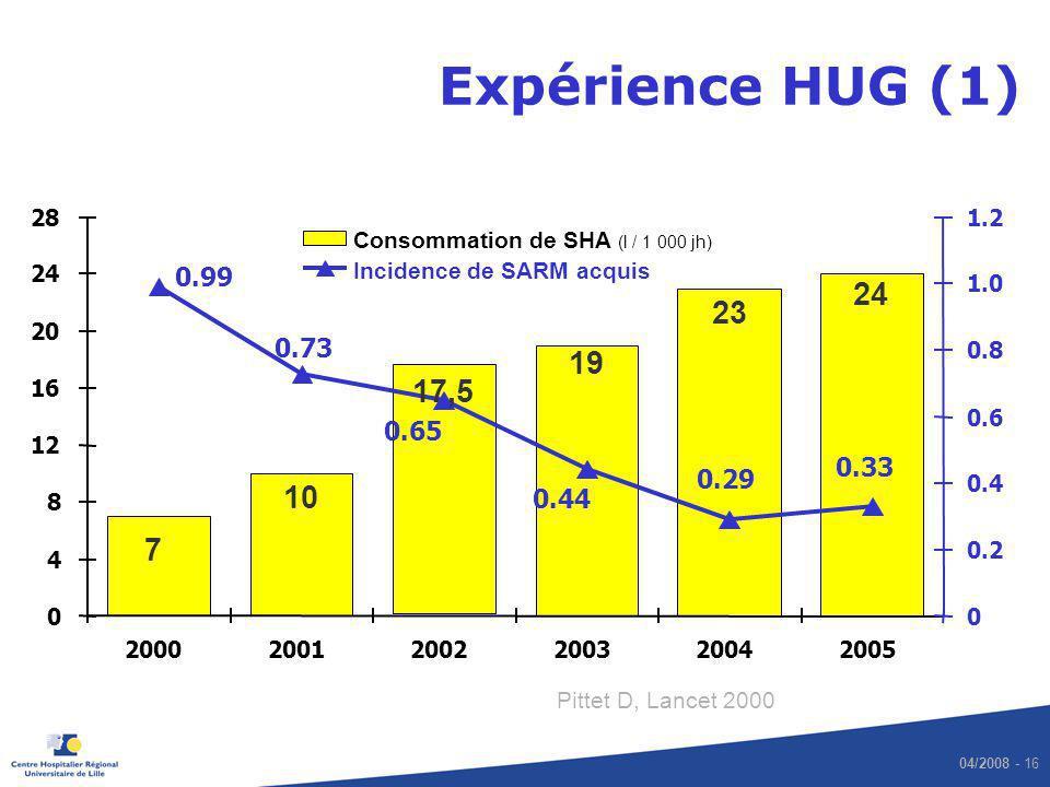 Expérience HUG (1) 28. 1.2. Consommation de SHA (l / 1 000 jh) 24. 0.99. Incidence de SARM acquis.