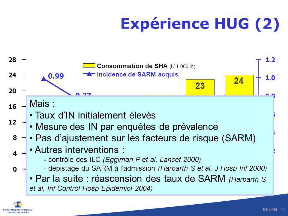 Expérience HUG (2) Mais : Taux d'IN initialement élevés