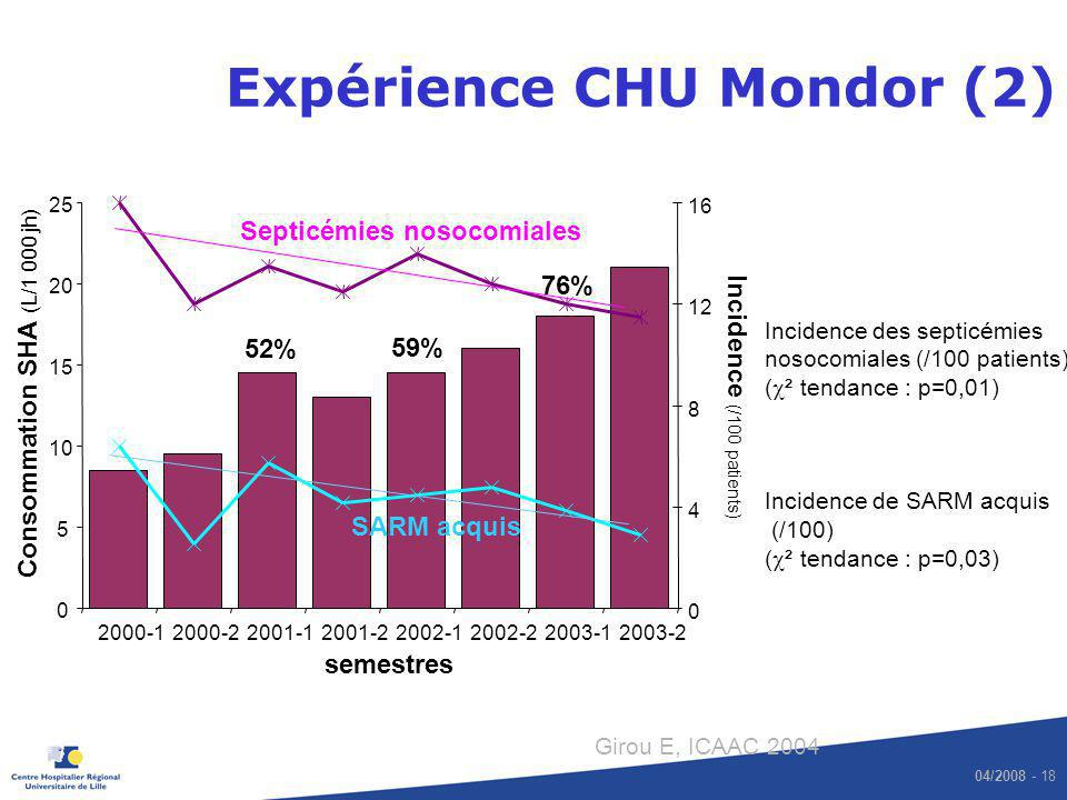 Expérience CHU Mondor (2)