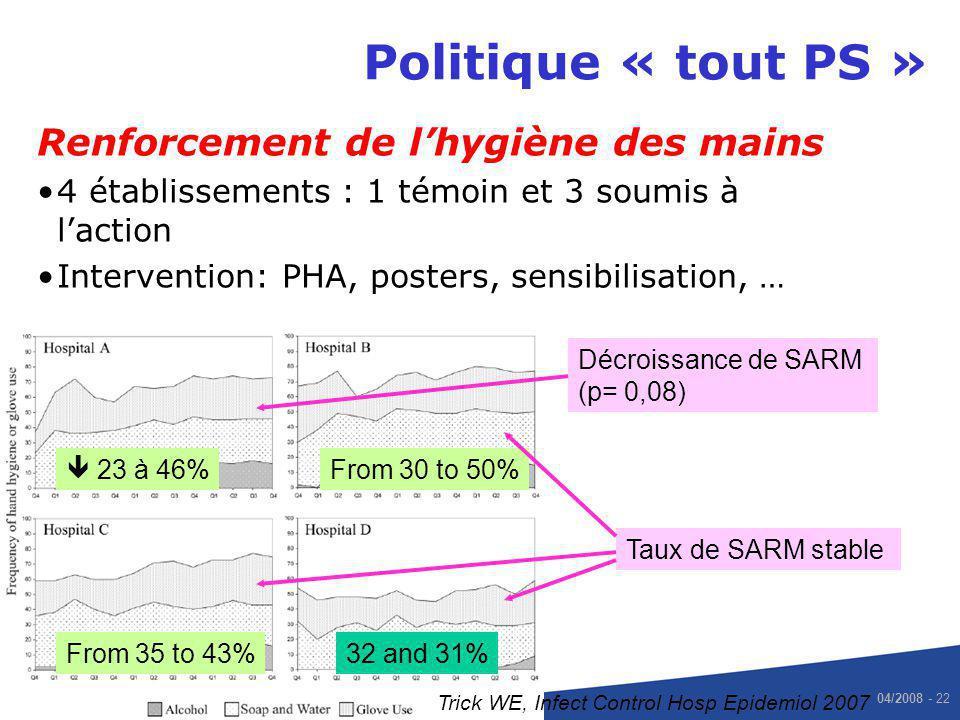 Politique « tout PS » Renforcement de l'hygiène des mains