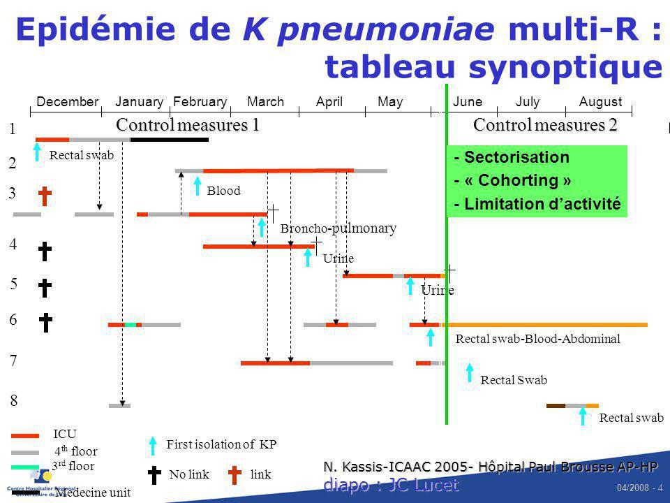 Epidémie de K pneumoniae multi-R : tableau synoptique