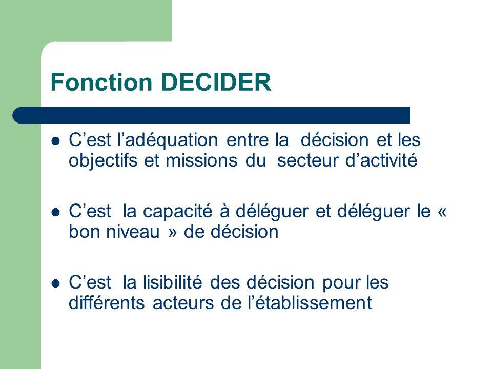 Fonction DECIDER C'est l'adéquation entre la décision et les objectifs et missions du secteur d'activité.