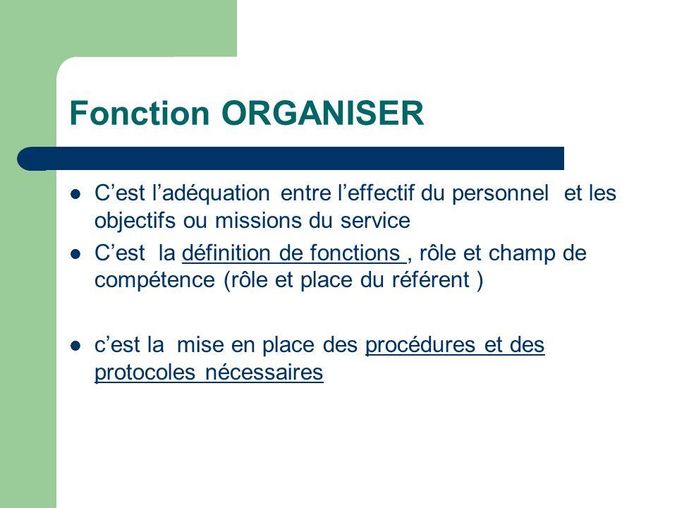 Fonction ORGANISER C'est l'adéquation entre l'effectif du personnel et les objectifs ou missions du service.