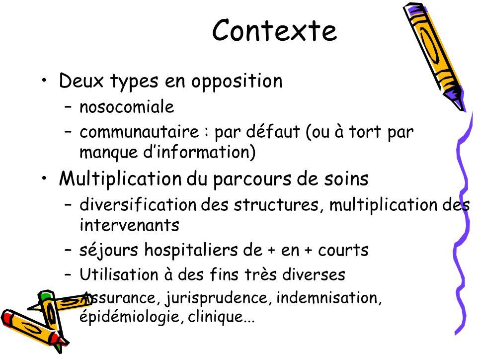 Contexte Deux types en opposition Multiplication du parcours de soins