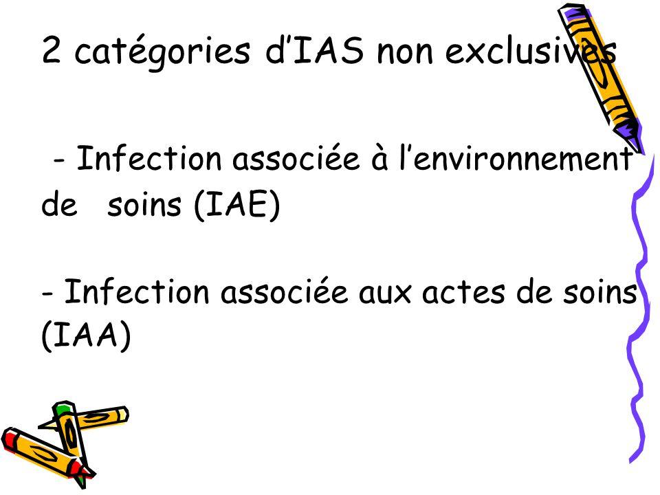 2 catégories d'IAS non exclusives - Infection associée à l'environnement de soins (IAE) - Infection associée aux actes de soins (IAA)