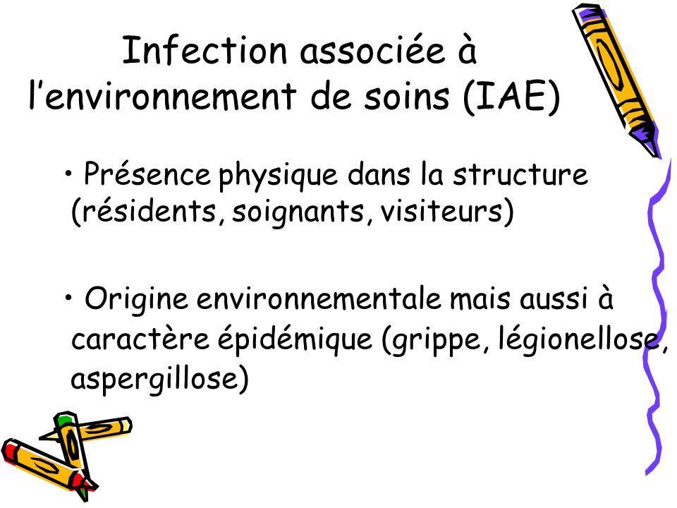 Infection associée à l'environnement de soins (IAE)