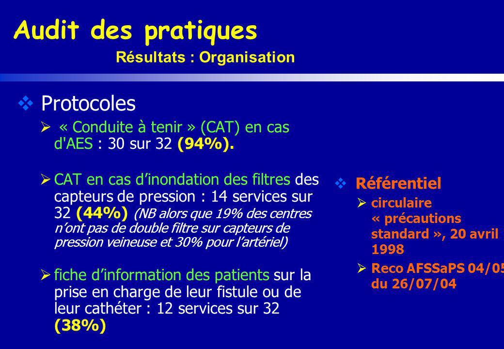 Résultats : Organisation