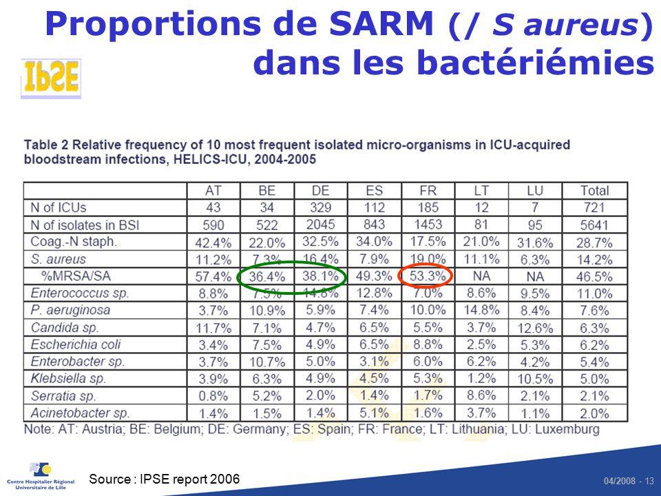 Proportions de SARM (/ S aureus) dans les bactériémies