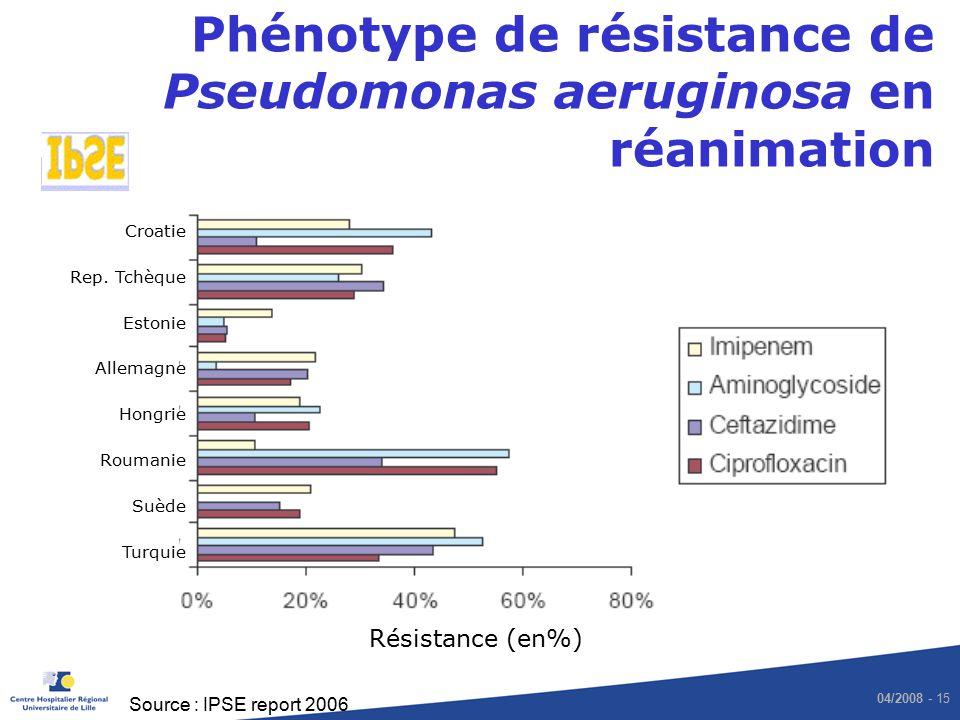 Phénotype de résistance de Pseudomonas aeruginosa en réanimation