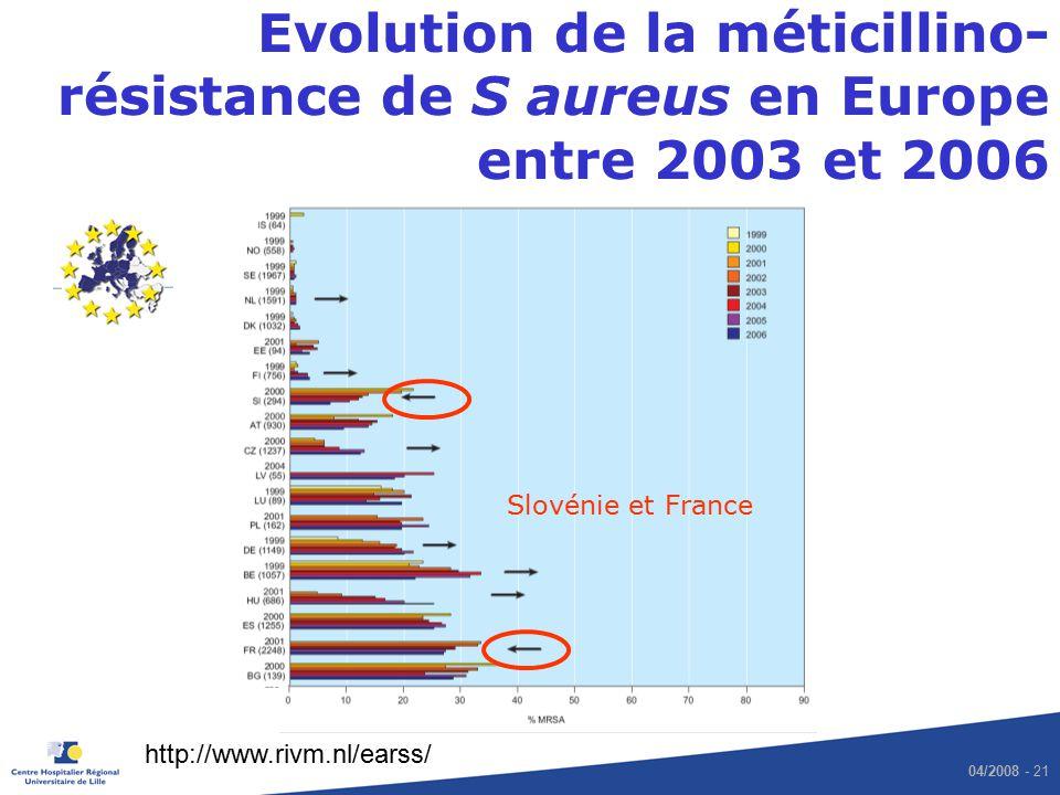 Evolution de la méticillino-résistance de S aureus en Europe entre 2003 et 2006