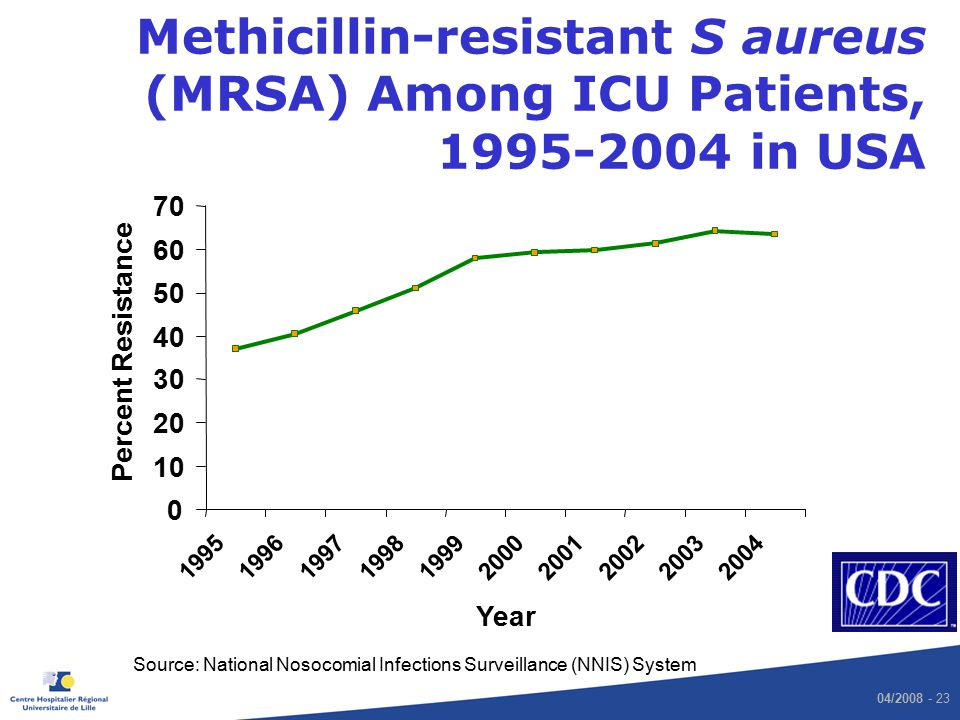 Methicillin-resistant S aureus (MRSA) Among ICU Patients, 1995-2004 in USA