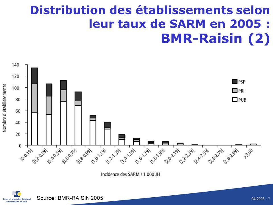 Distribution des établissements selon leur taux de SARM en 2005 : BMR-Raisin (2)