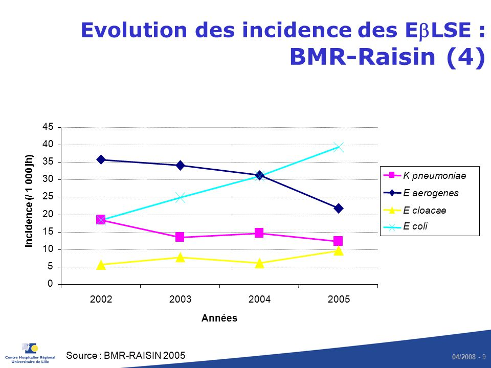 Evolution des incidence des EbLSE : BMR-Raisin (4)