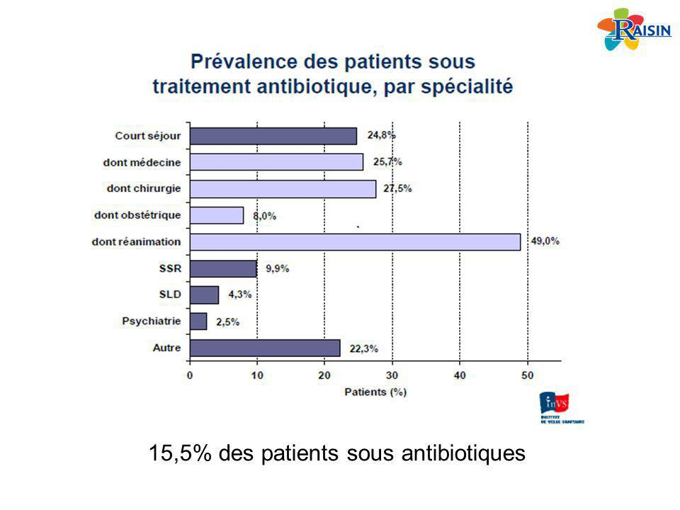 15,5% des patients sous antibiotiques