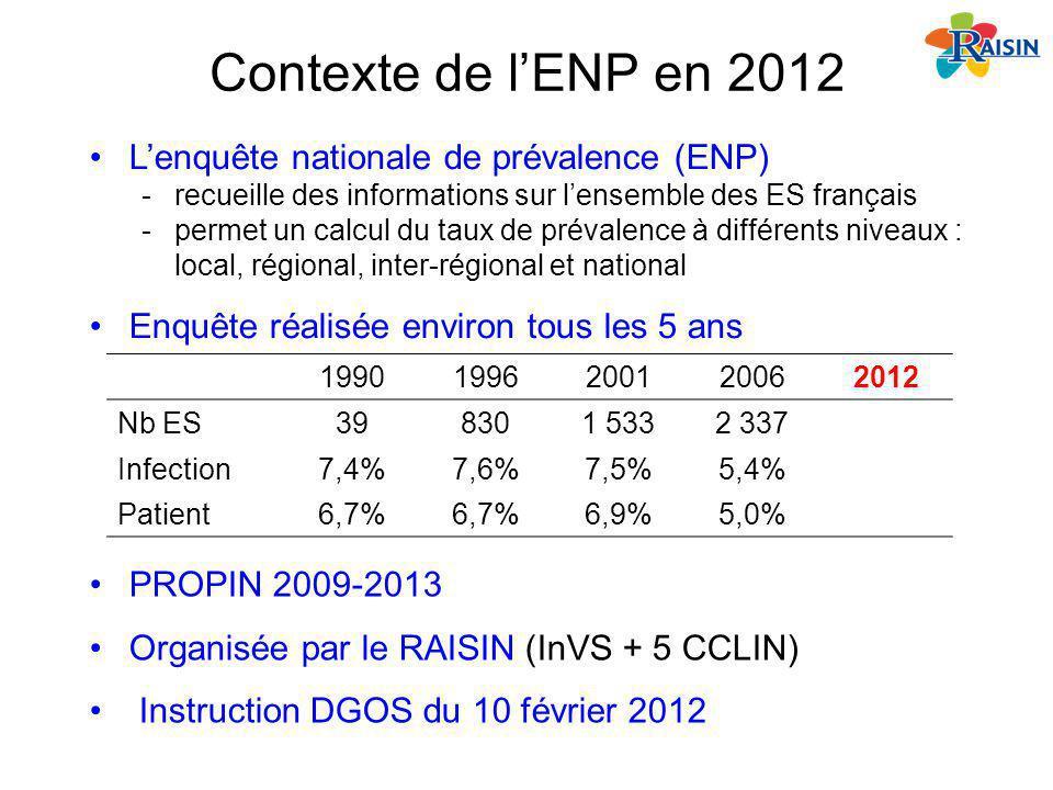 Contexte de l'ENP en 2012 L'enquête nationale de prévalence (ENP)