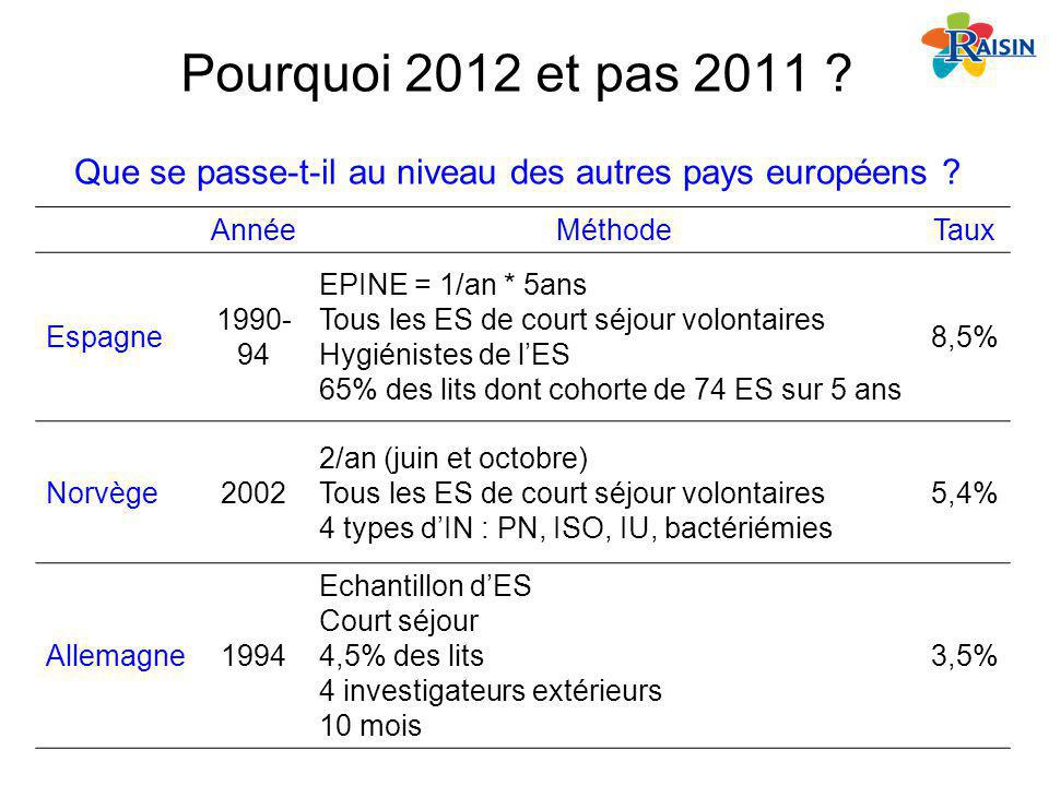 Pourquoi 2012 et pas 2011 Que se passe-t-il au niveau des autres pays européens Année. Méthode.