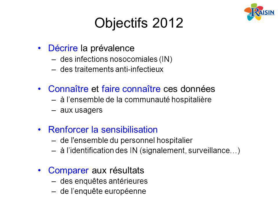 Objectifs 2012 Décrire la prévalence