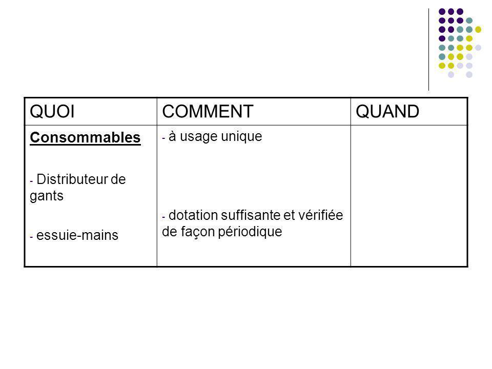 QUOI COMMENT QUAND Consommables à usage unique Distributeur de gants