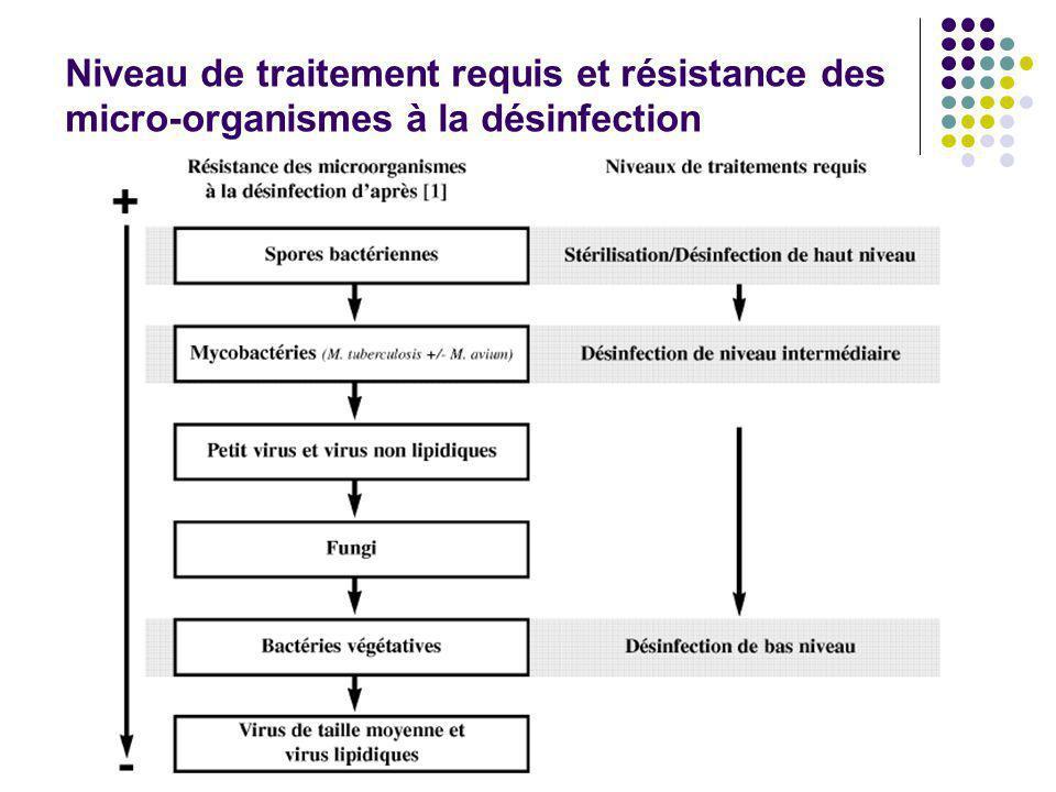 Niveau de traitement requis et résistance des micro-organismes à la désinfection