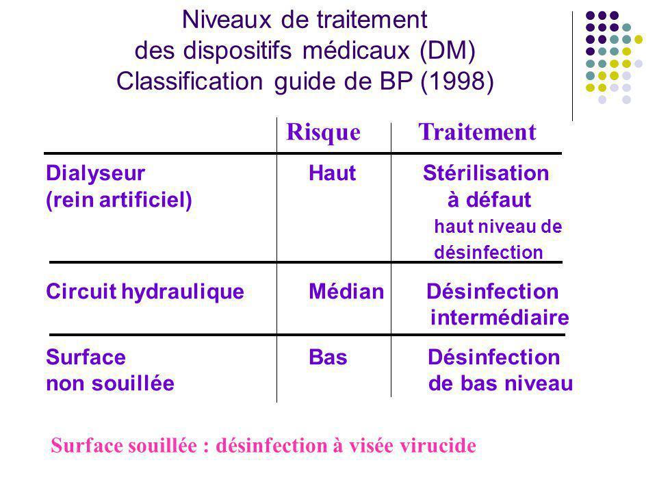 des dispositifs médicaux (DM) Classification guide de BP (1998)