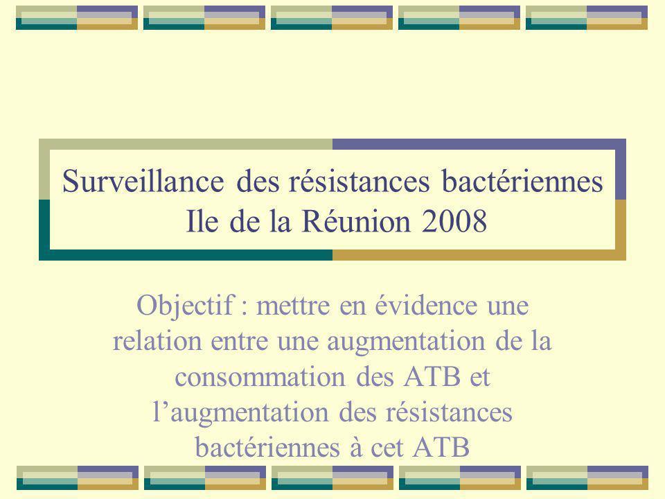 Surveillance des résistances bactériennes Ile de la Réunion 2008