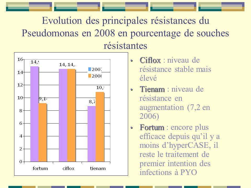 Evolution des principales résistances du Pseudomonas en 2008 en pourcentage de souches résistantes