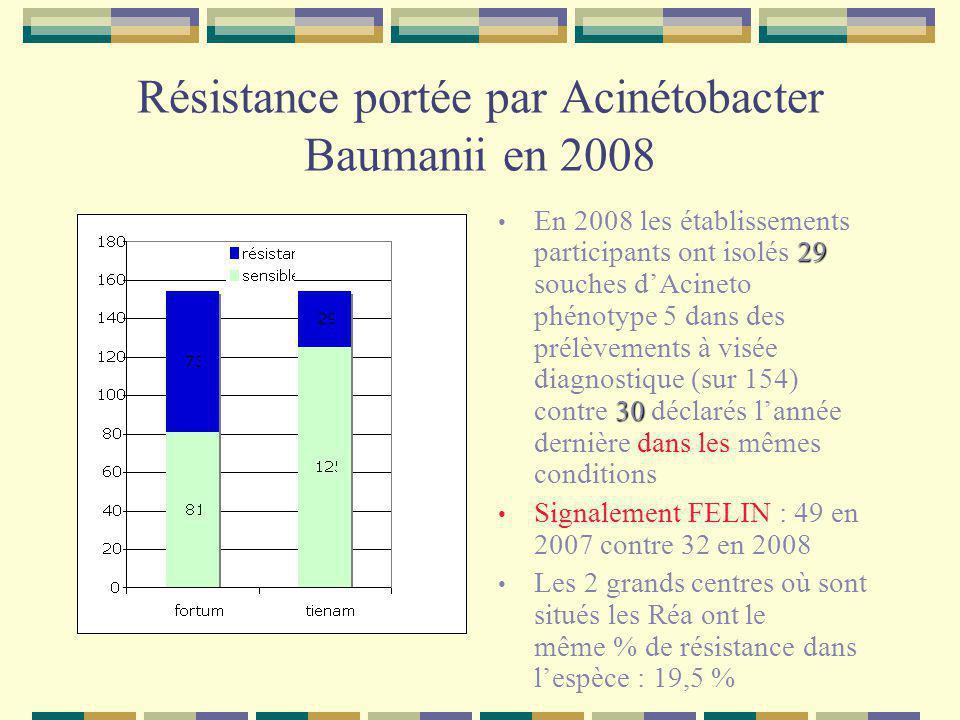 Résistance portée par Acinétobacter Baumanii en 2008