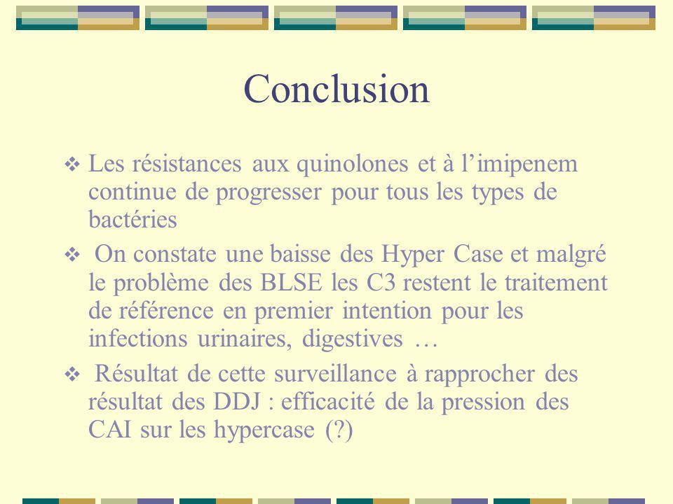 Conclusion Les résistances aux quinolones et à l'imipenem continue de progresser pour tous les types de bactéries.