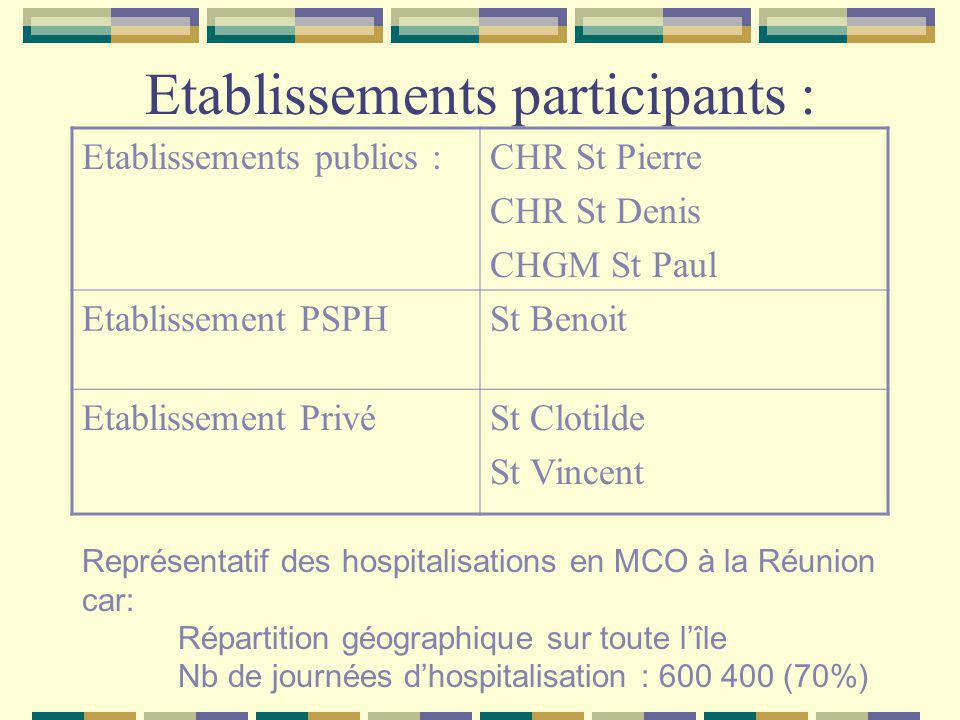 Etablissements participants :