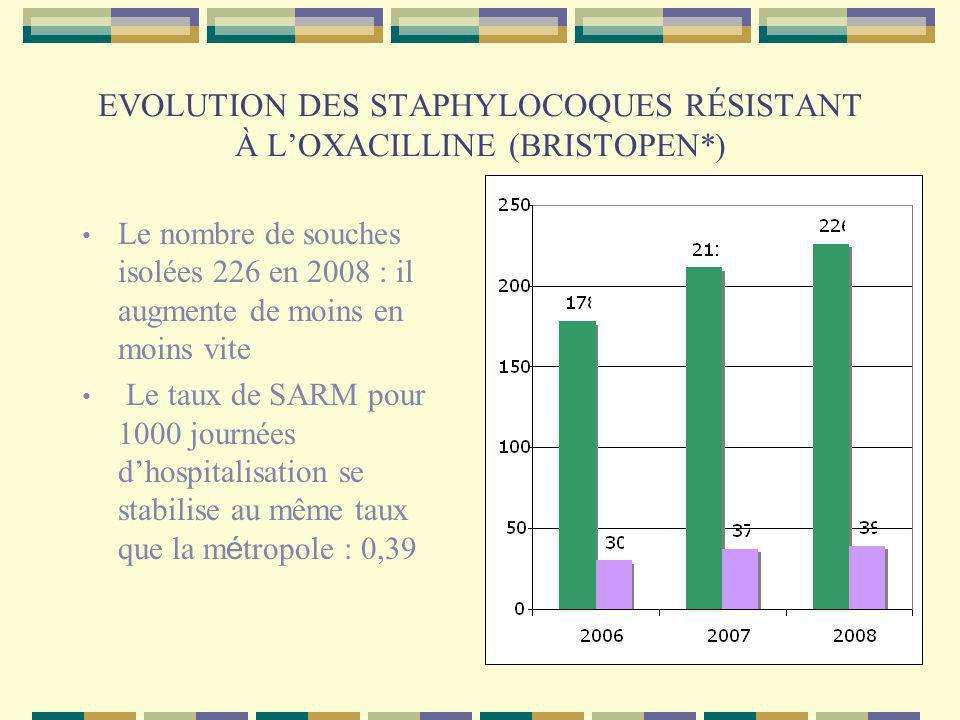 EVOLUTION DES STAPHYLOCOQUES RÉSISTANT À L'OXACILLINE (BRISTOPEN*)