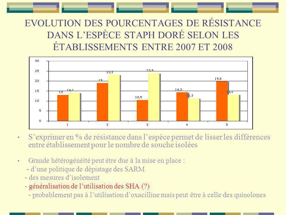 EVOLUTION DES POURCENTAGES DE RÉSISTANCE DANS L'ESPÈCE STAPH DORÉ SELON LES ÉTABLISSEMENTS ENTRE 2007 ET 2008