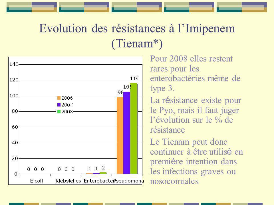 Evolution des résistances à l'Imipenem (Tienam*)