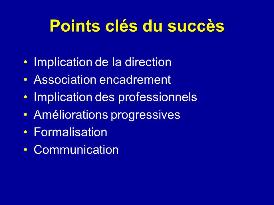 Points clés du succès Implication de la direction