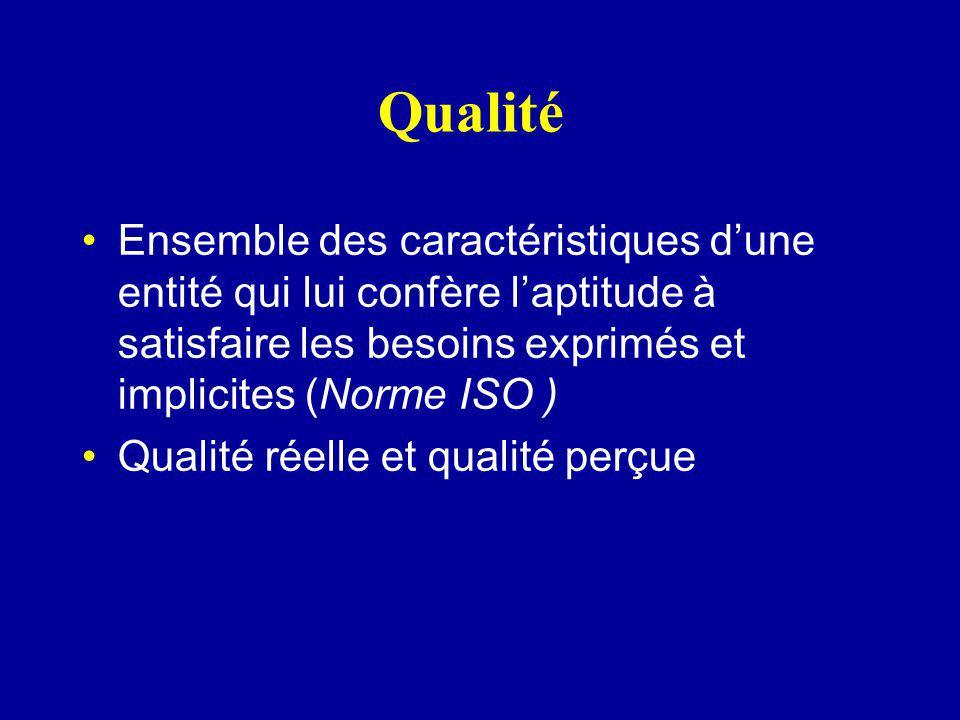 Qualité Ensemble des caractéristiques d'une entité qui lui confère l'aptitude à satisfaire les besoins exprimés et implicites (Norme ISO )