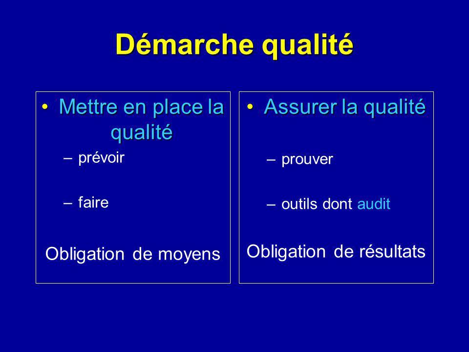 Démarche qualité Mettre en place la qualité Assurer la qualité