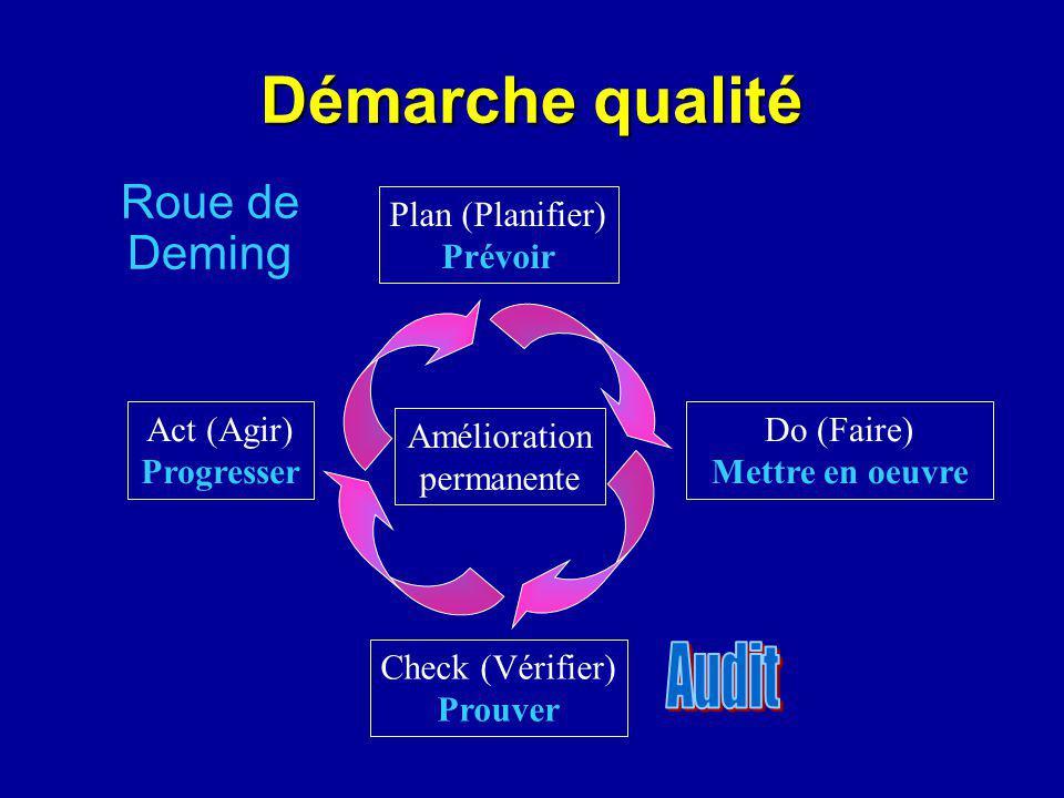 Démarche qualité Audit Roue de Deming Plan (Planifier) Prévoir