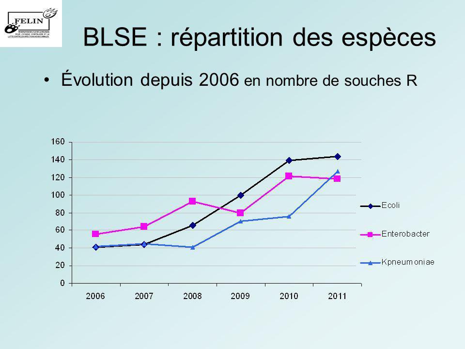BLSE : répartition des espèces