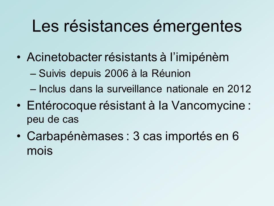 Les résistances émergentes