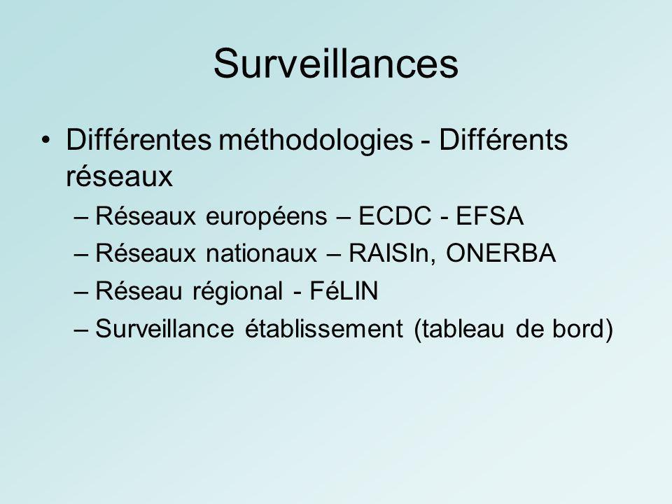Surveillances Différentes méthodologies - Différents réseaux