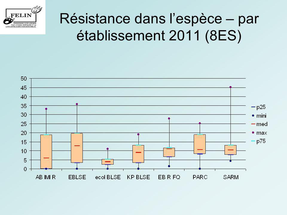 Résistance dans l'espèce – par établissement 2011 (8ES)