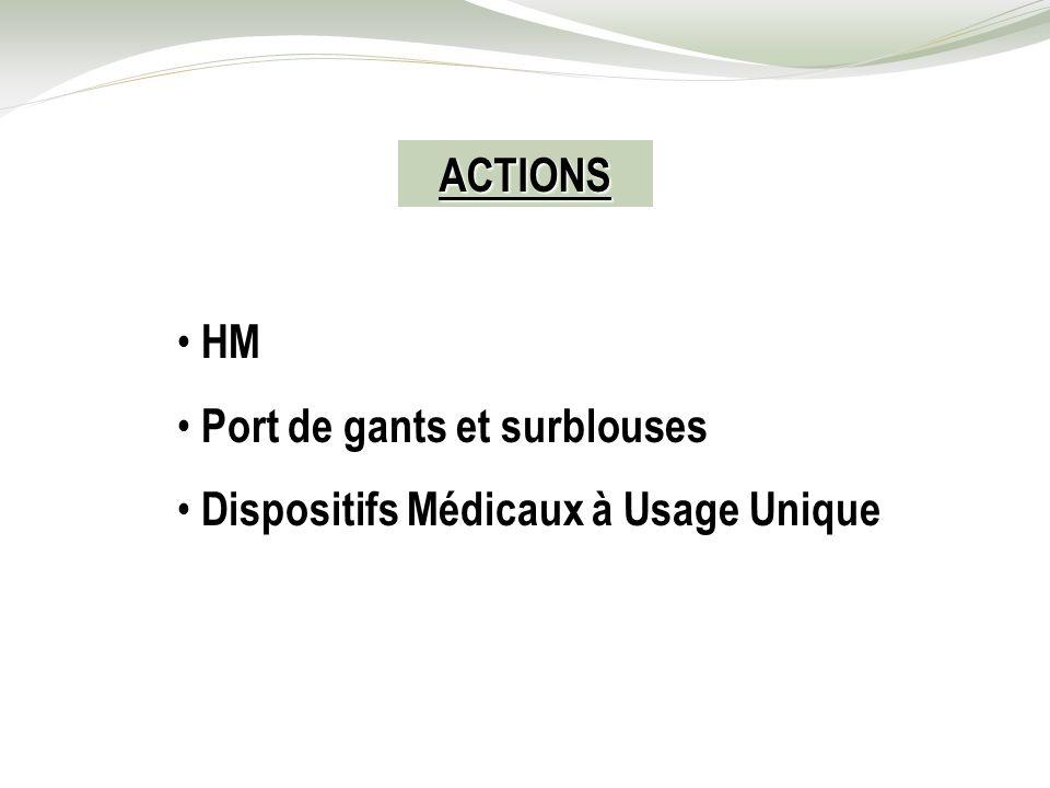 ACTIONS HM Port de gants et surblouses Dispositifs Médicaux à Usage Unique