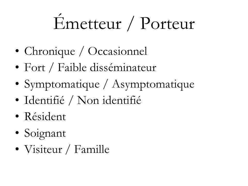 Émetteur / Porteur Chronique / Occasionnel Fort / Faible disséminateur