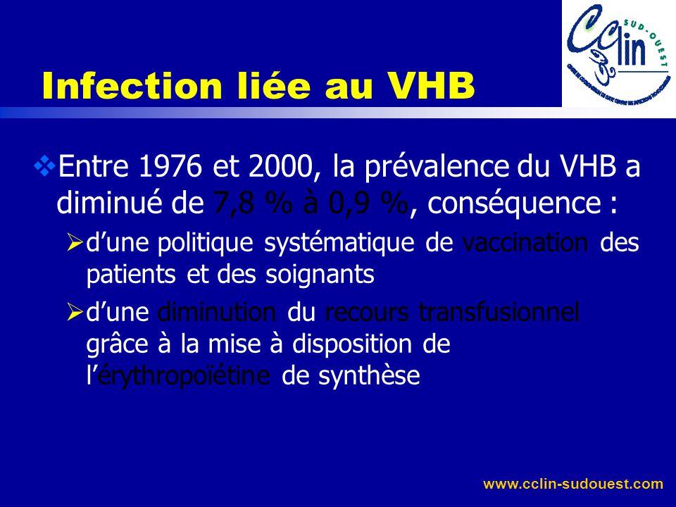 Infection liée au VHB Entre 1976 et 2000, la prévalence du VHB a diminué de 7,8 % à 0,9 %, conséquence :