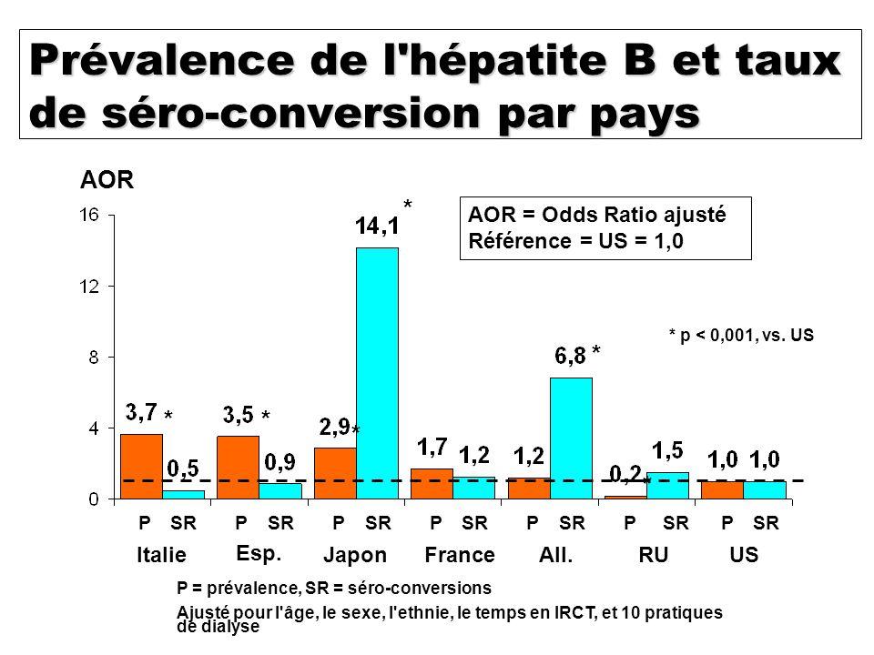 Prévalence de l hépatite B et taux de séro-conversion par pays