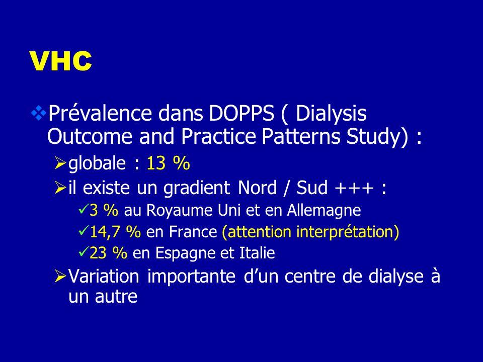 VHC Prévalence dans DOPPS ( Dialysis Outcome and Practice Patterns Study) : globale : 13 % il existe un gradient Nord / Sud +++ :