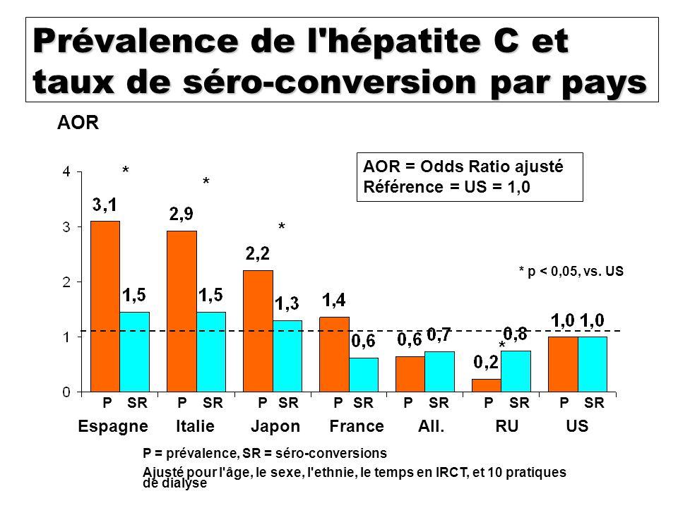 Prévalence de l hépatite C et taux de séro-conversion par pays