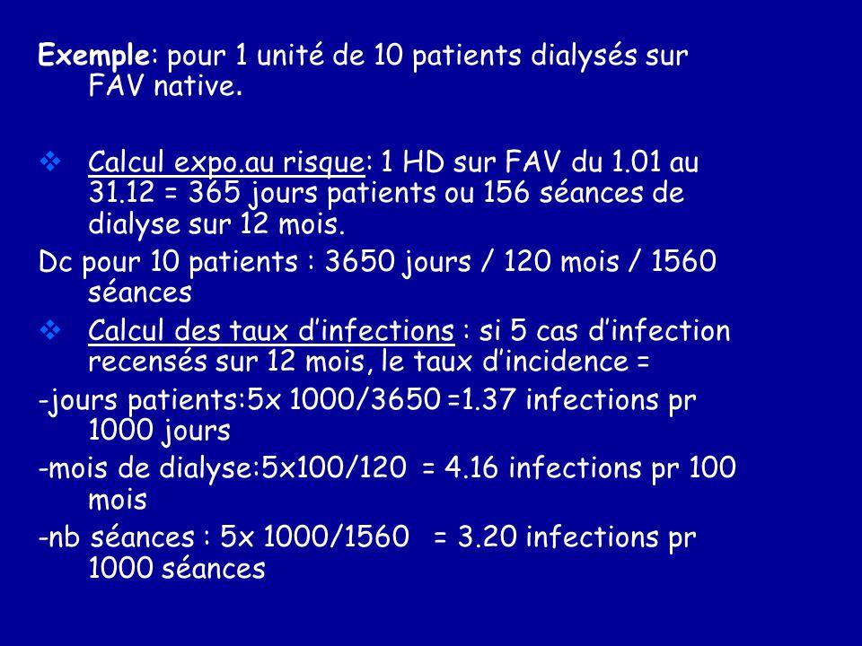Exemple: pour 1 unité de 10 patients dialysés sur FAV native.