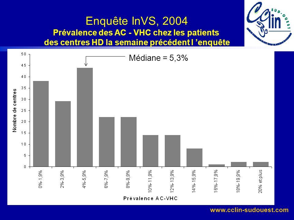Enquête InVS, 2004 Prévalence des AC - VHC chez les patients