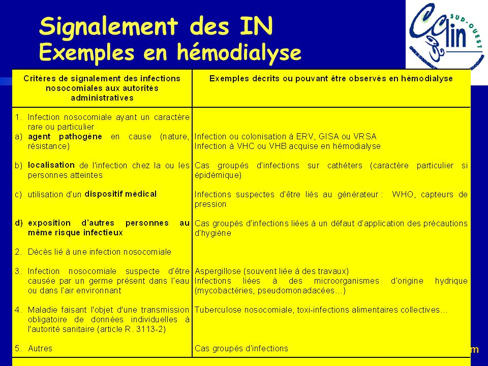 Signalement des IN Exemples en hémodialyse