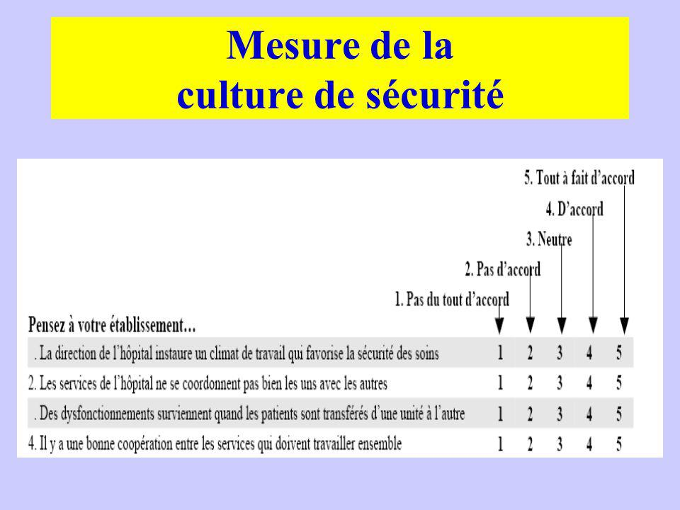 Mesure de la culture de sécurité